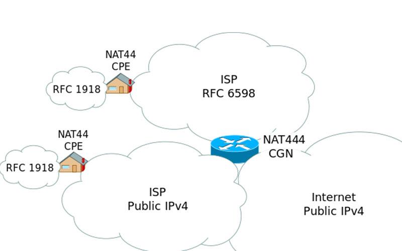 CGN – Carrier Grade NAT con RouterOS