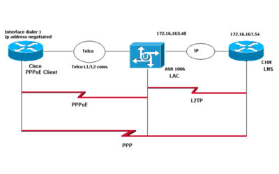 PPPoE over L2TP in LNS mode powered by Mikrotik